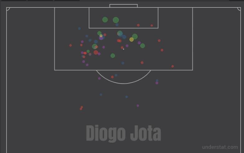 Il profilo dei tiri di Diogo Jota in premier League (fonte Understat)