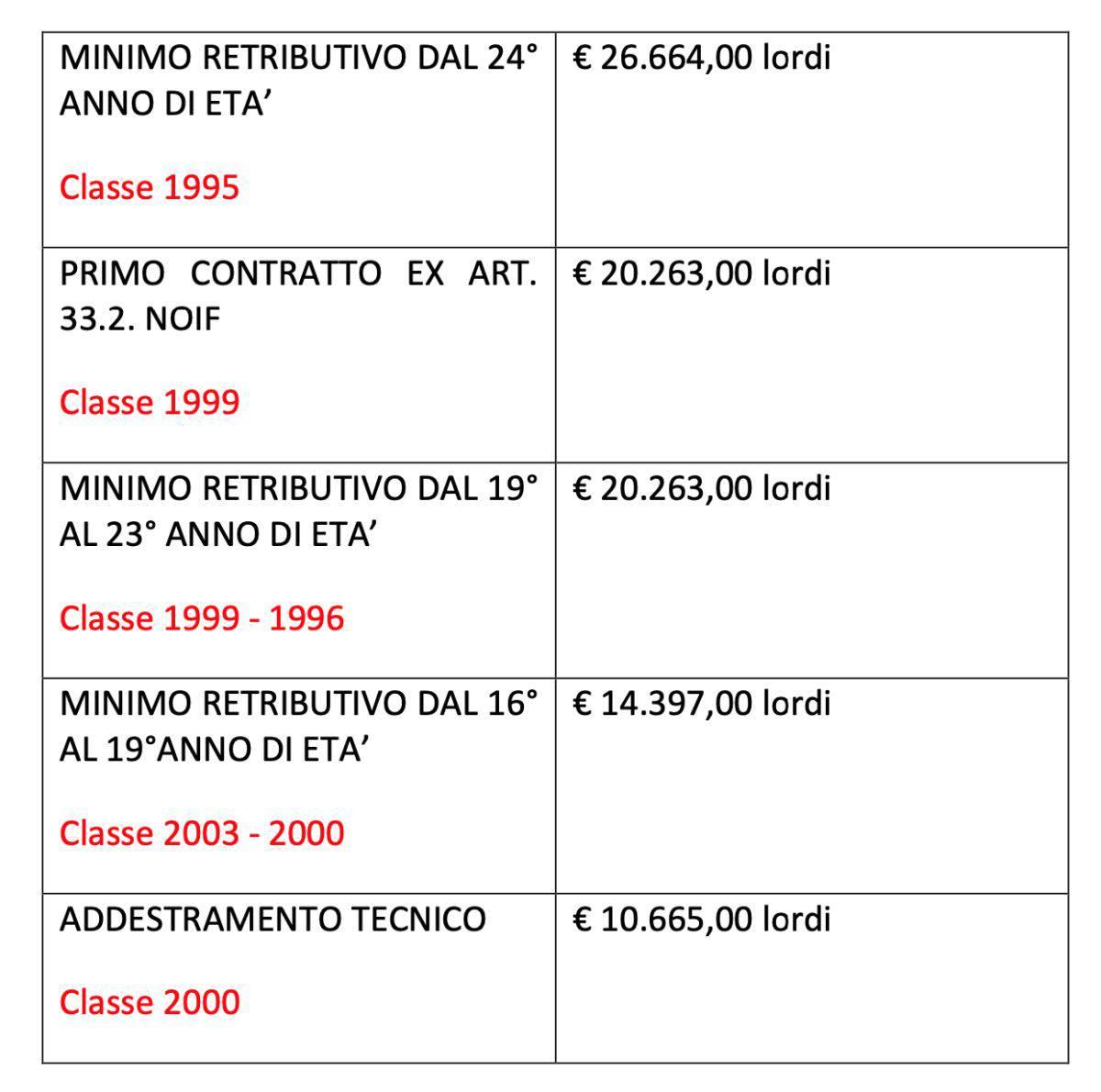 stipendi serie c
