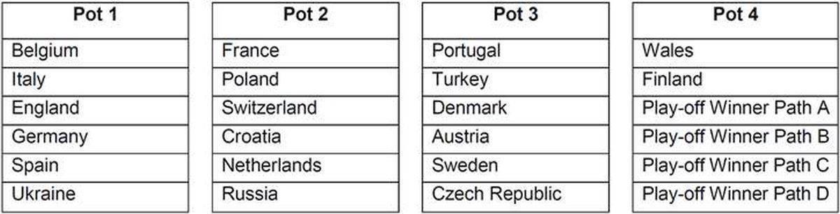 Europei 2020, le fasce per il sorteggio dei gironi: l'Italia rischia grosso